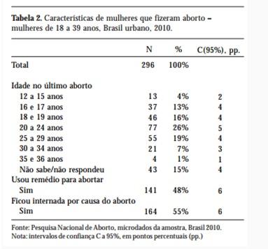 tabela 2 aborto