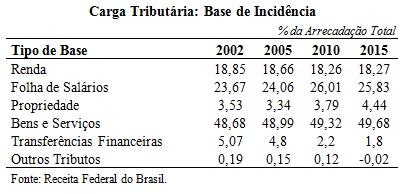 tabela carga tributaria