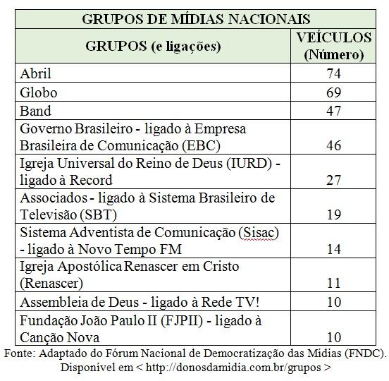 tabela grupos de midia