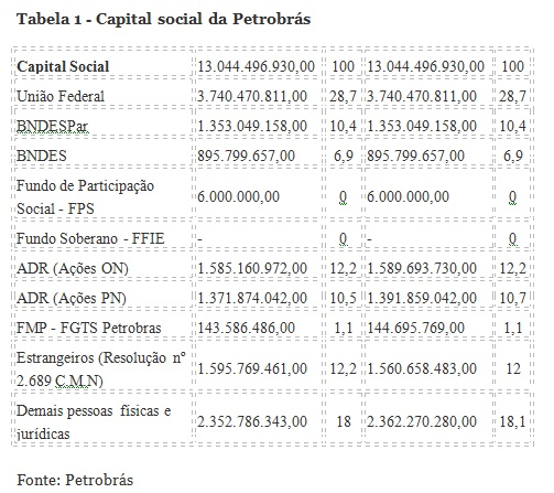 tabela petrobras marco