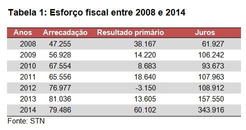 tabela1-esforco fiscal