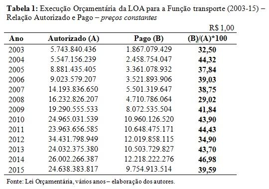tabela1-loa