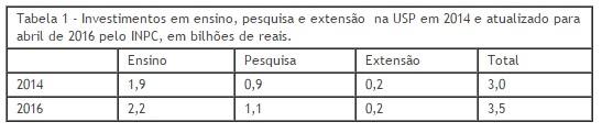tabela1 usp