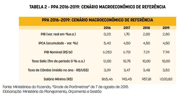 tabela2-PPA