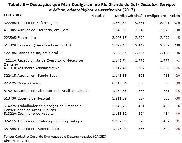 tabela3-rafael1