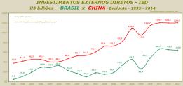 IED - U$ bilhões - BRASIL x CHINA - Evolução - 1995 - 2014 - rev. B