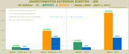 INVESTIMENTOS EXTERNOS DIRETOS - IED - U$ bilhões - % - BRASIL x BRICS - Média (2005 - 2007) x 2013 - rev. B