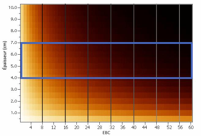 Graphique des couleurs de la bière (EBC) avec mes anotations