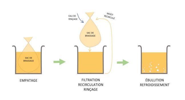 Illustration d'un processus de brassage avec une seule cuve utilisant un sac de brassage (BIAB)