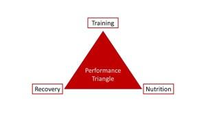 Performance Triangle (c) Cbertram