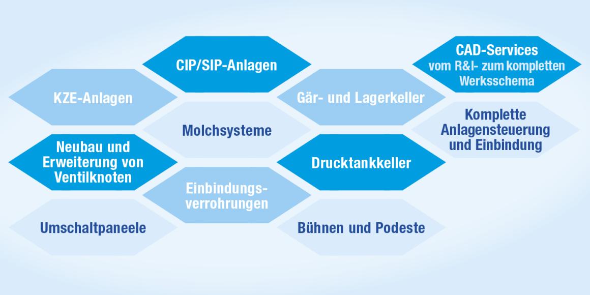Das Leistungsspektrum der Brautechnik GmbH München