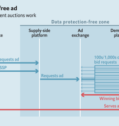 the economist s data protection free zone diagram of online ad auctions  [ 6000 x 3344 Pixel ]