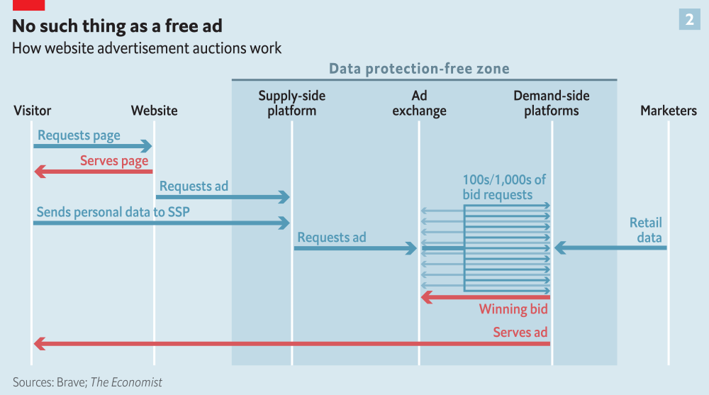 medium resolution of the economist s data protection free zone diagram of online ad auctions