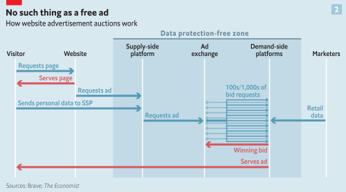 small resolution of the economist s data protection free zone diagram of online ad auctions