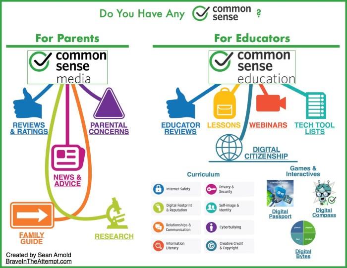 Common Sense Infographic