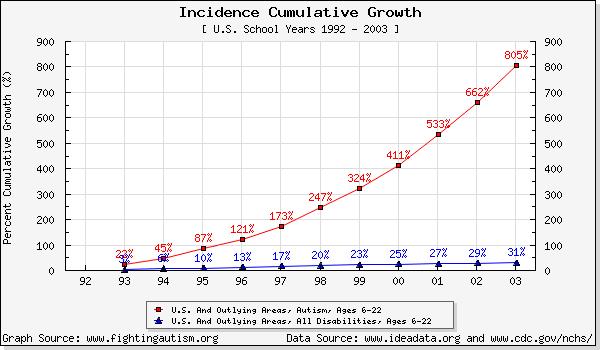 Increase_in_autism_diagnosis