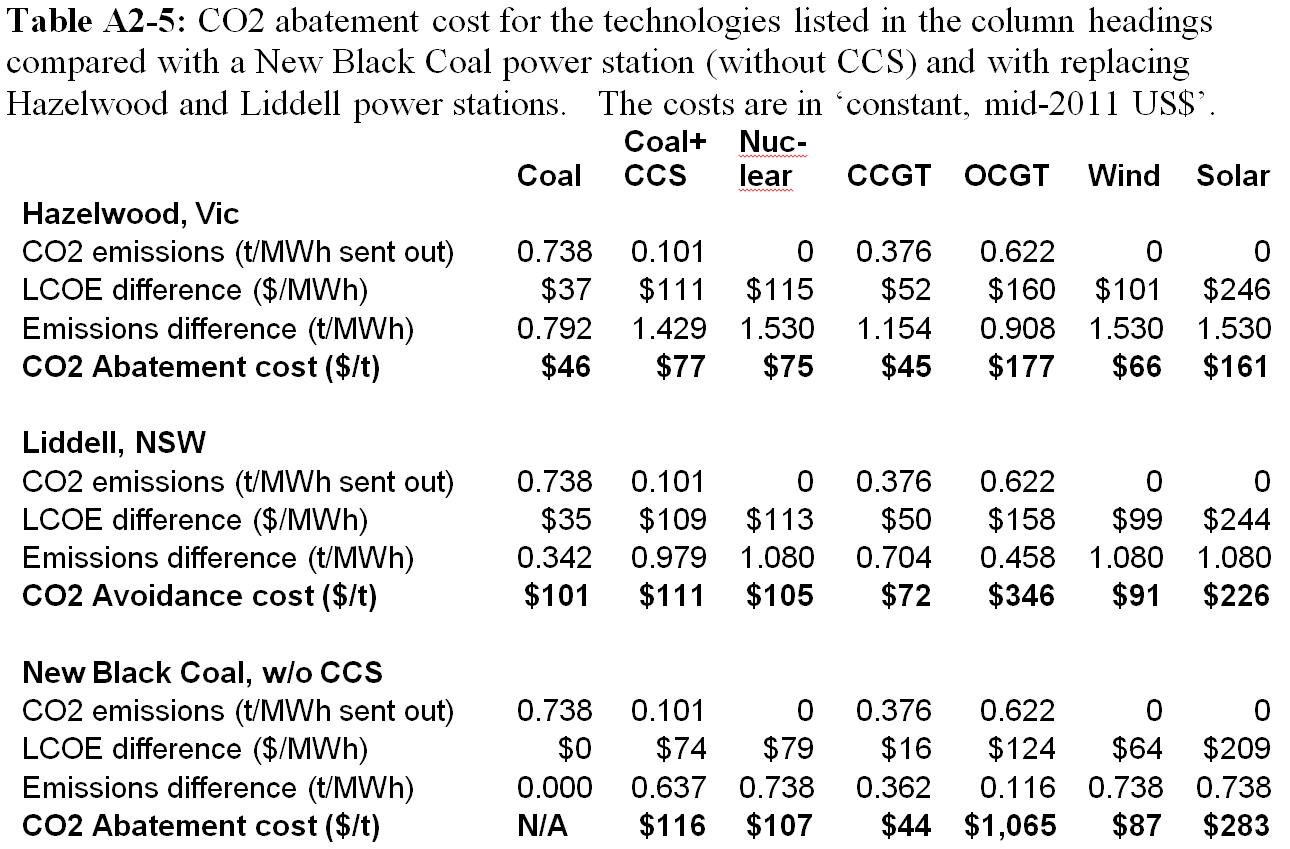 Co2 Abatement Cost With Electricity Generation Options In Australia