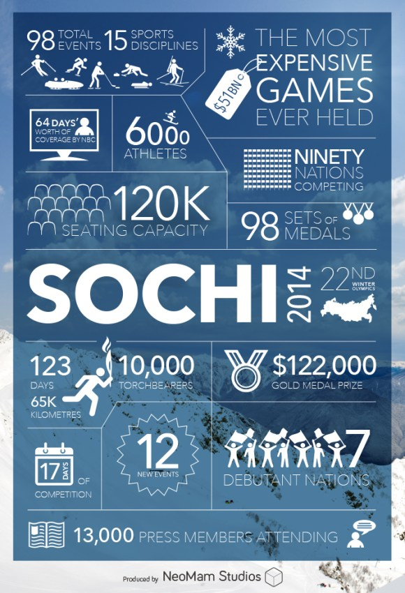 sochi 2014 the facts and figures