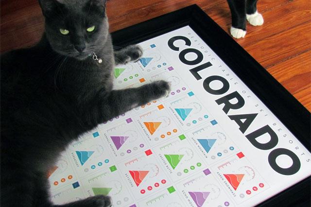 brio periodic table of colorado resorts
