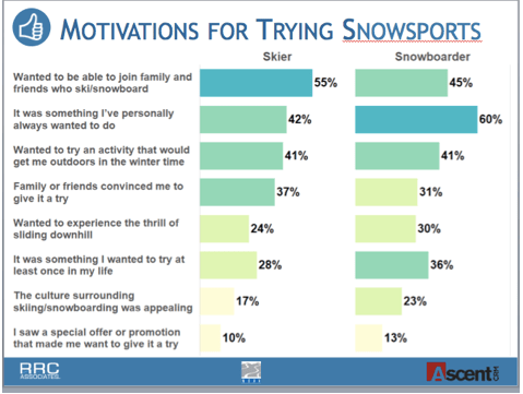 motivation for trying snowsports