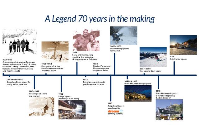 arapahoe basin history timeline