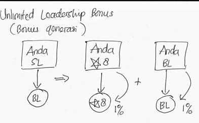 bonus leadership 1