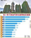 陸前3季房地產投資額 廣東奪冠
