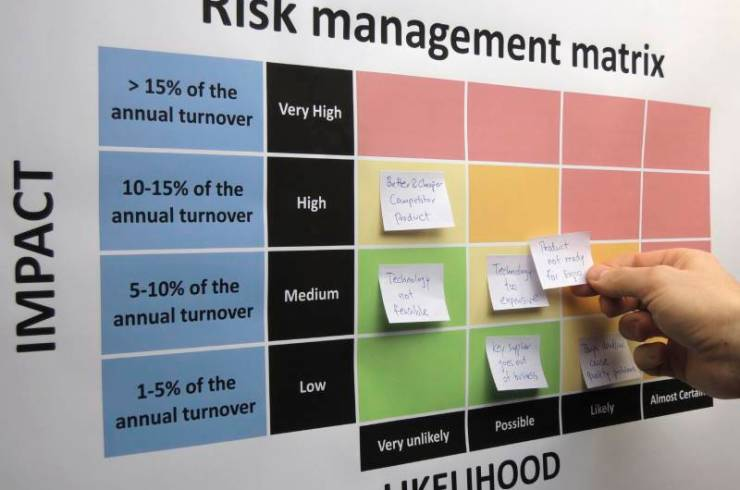 Brainstorming and mapping critical and other risks in a risk assessment process. A newly identified risk is placed in the risk management matrix.