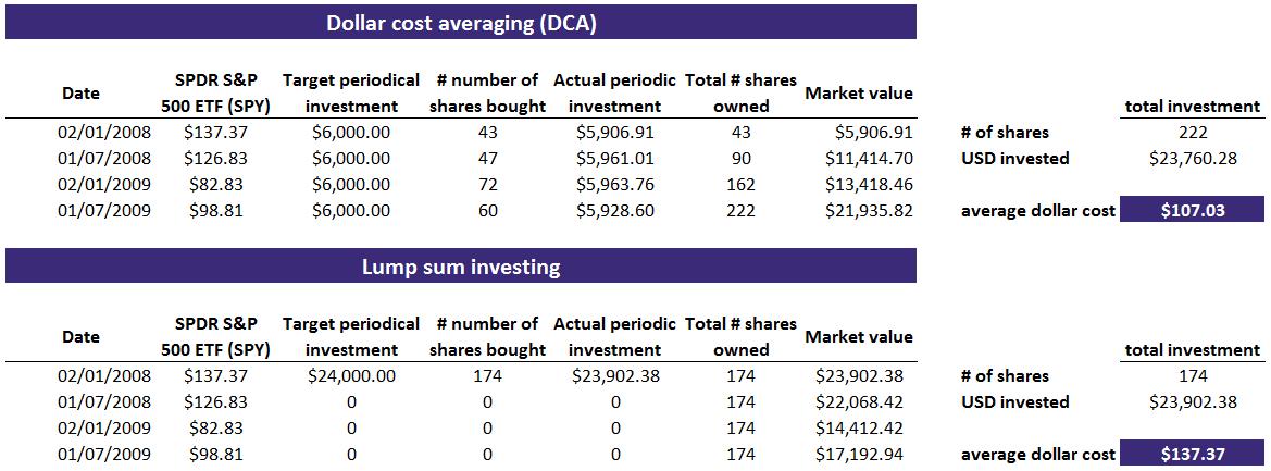 dollar cost averaging  Breaking Down Finance