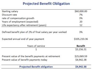 Projected Benefit Obligation (PBO) - Breaking Down Finance