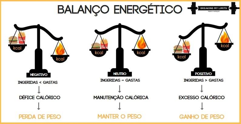 O balanço energético é fulcral para as alterações da composição corporal