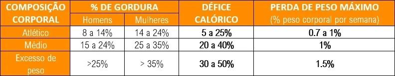 Tabela de referência para definir um défice calórico