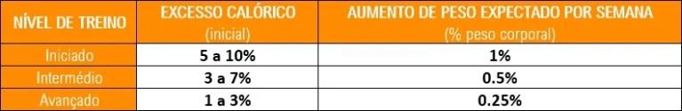 Tabela de referências para definir um excesso de calorias para ganhar massa muscular de forma ótima, minimizando a acumulação de gordura.