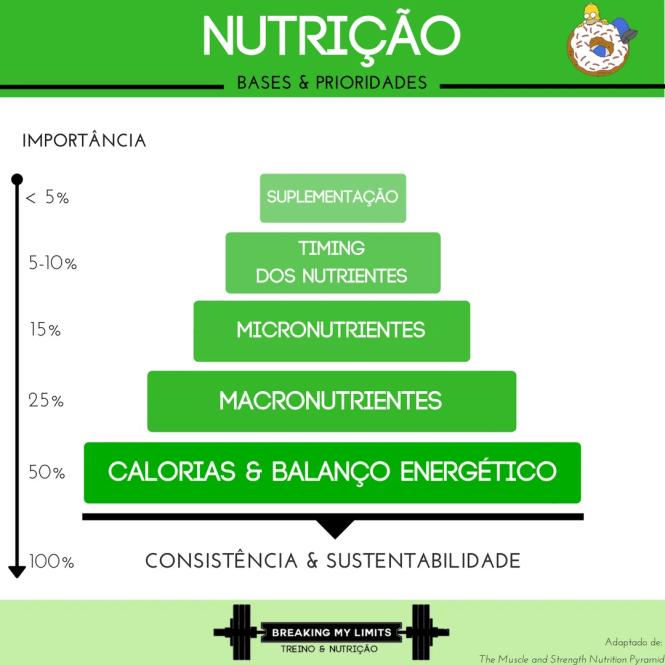Hierarquia dos Princípios da Nutrição. Baseada no livro Muscle and Strength Nutrition Pyramid, de Eric Helms.
