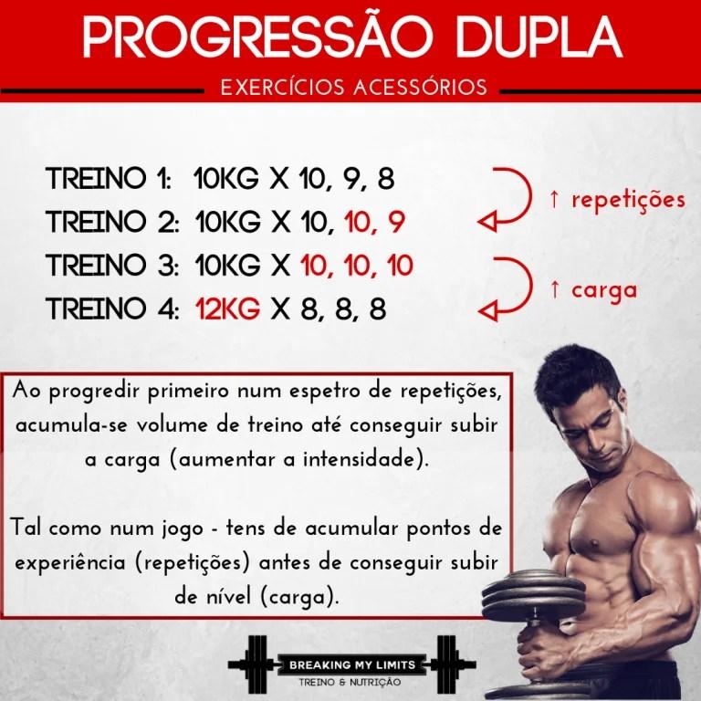 O modelo de progressão dupla é ideal para exercícios isolados ou acessórios. Além disso, é facilmente aplicável aos exercícios compostos de atletas intermédios e até de alguns atletas de nível avançado.