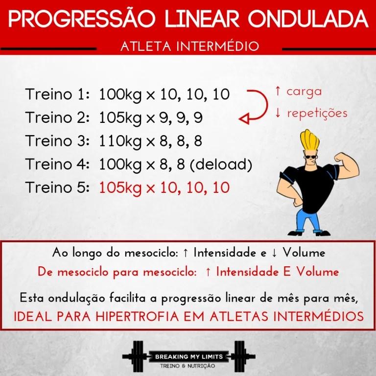 """A progressão linear ondulada é um modelo de progressão excelente para atletas intermédios (e até avançados) utilizarem nos seus exercícios compostos. É outra forma de """"forçar"""" a aplicação do princípio da sobrecarga progressiva no treino de força."""