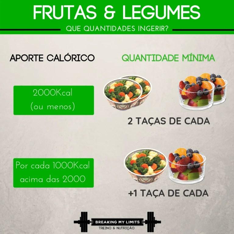 Uma recomendação simples para o consumo de frutas e legumes diariamente é 1 taça de cada por cada 1000kcal ingeridas. É uma excelente forma de suprir imensas necessidades nutricionais, especialmente se houver diversidade nas frutas e legumes ingeridos!
