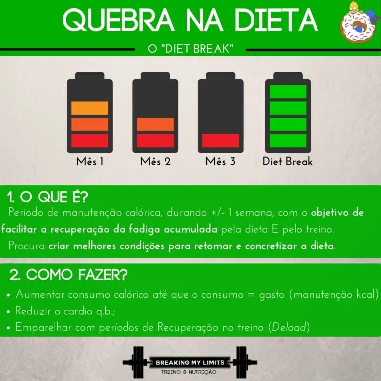 As quebras nas dietas (ou Diet Breaks) são excelentes para repor energias e criar condições físicas e psicológicas para continuar com a dieta da melhor forma!