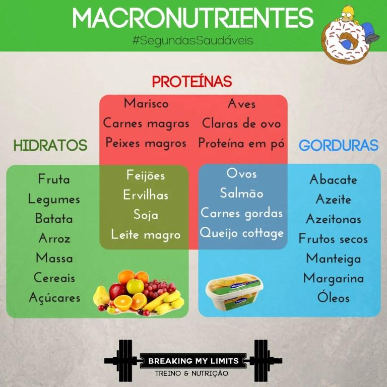 Mini-guia de alimentos típicos e bons para ingerir qualquer macronutriente