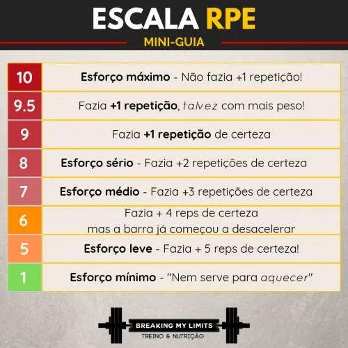 Escala de RPE adaptada ao treino de força