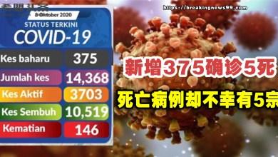 Photo of 【新冠肺炎】单日新增病例下降至375宗 死亡病例却不幸有5宗