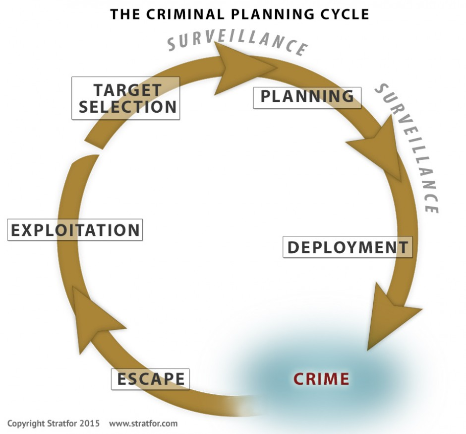 criminal-planning-cycle