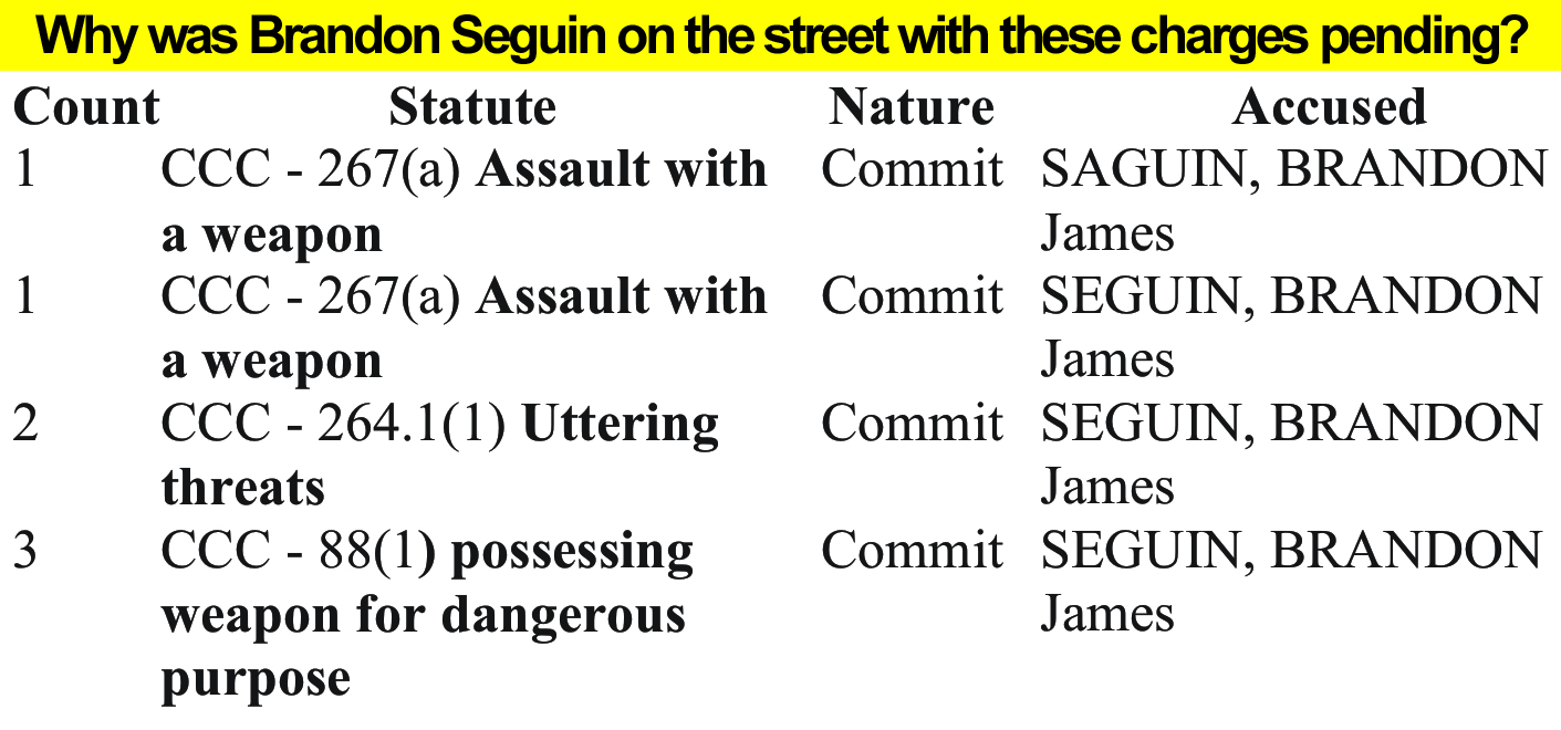 Seguin, pending charges
