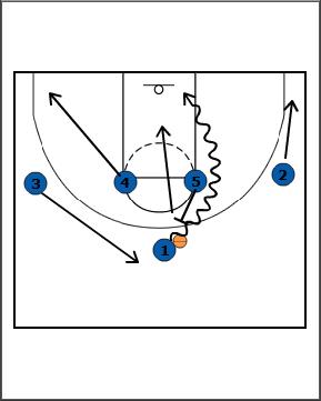 Breakthrough Basketball:1-4 stack, Post PT pick n roll