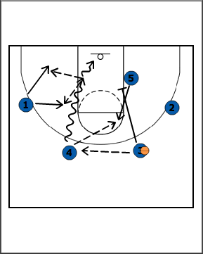 Breakthrough Basketball:ITZ 7th Grade LOW and High Sets vs