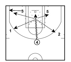 USA Secondary Break With Several Isolation Options
