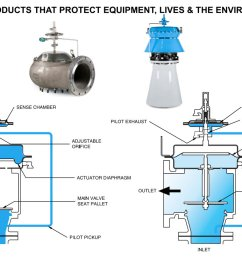 pilot operated pressure relief valve working principles and advantages [ 1234 x 738 Pixel ]
