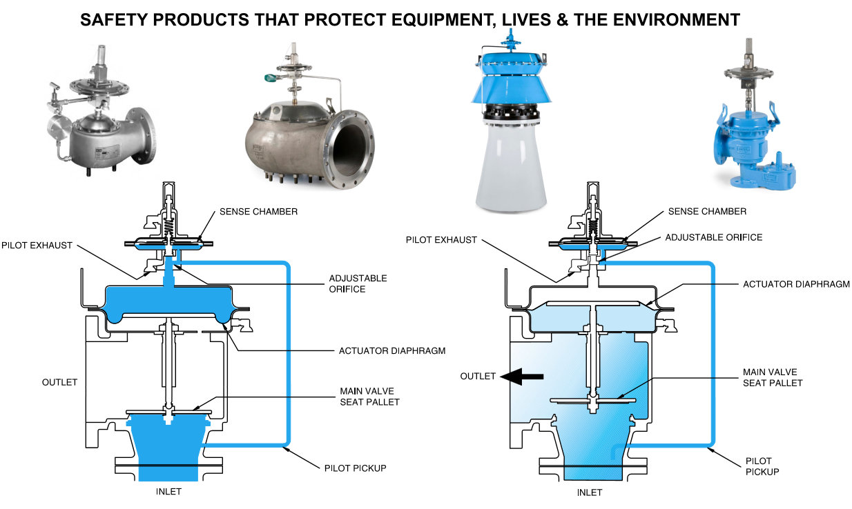hight resolution of pilot operated pressure relief valve working principles and advantages