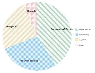 Pie chart showing the sources of books read in 2017, with the largest segment being borrowed/ARCs, followed by backlog, bought 2017 and rereads, in that order
