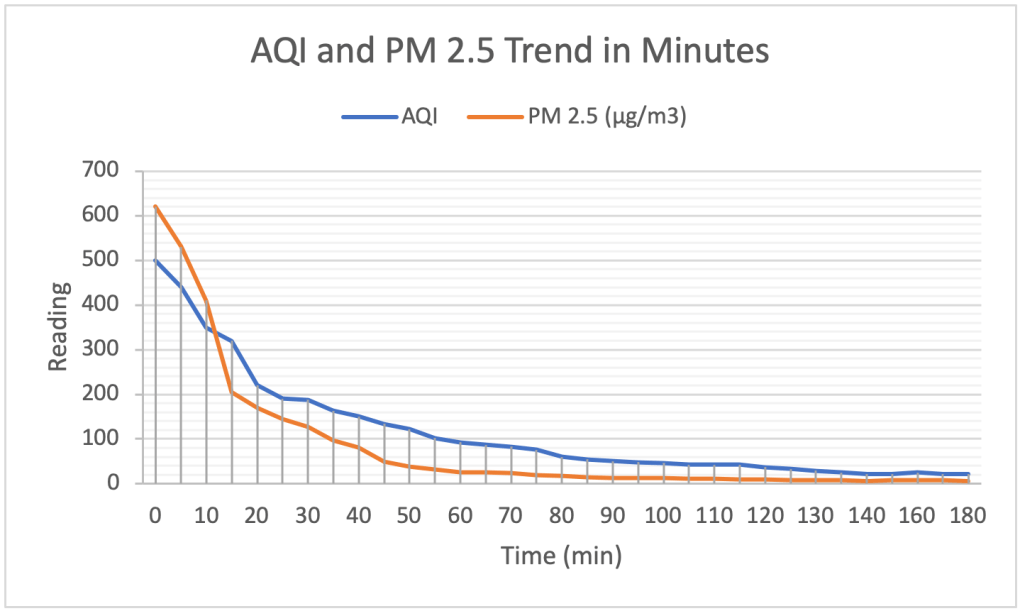 AQI Performance Test | Breathify